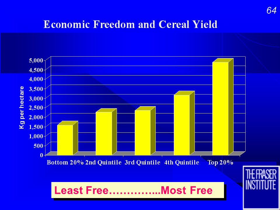 63 Least Free…………...Most Free Least Free…………...Most Free More Intellectual Property Rights
