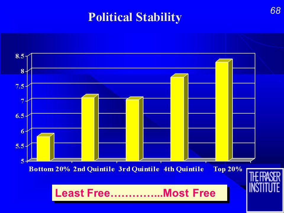 67 Least Free…………...Most Free Least Free…………...Most Free