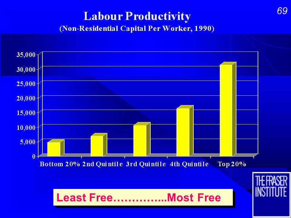 68 Least Free…………...Most Free Least Free…………...Most Free