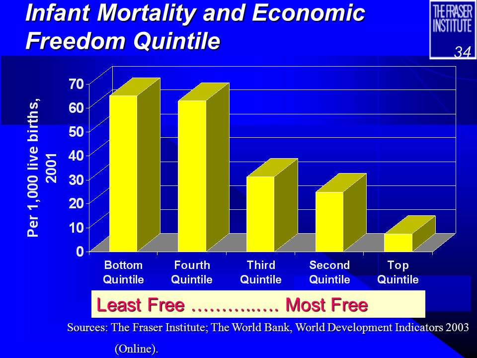 33 Human Development Index, 2000, and Economic Freedom Quintiles Least Free …………….