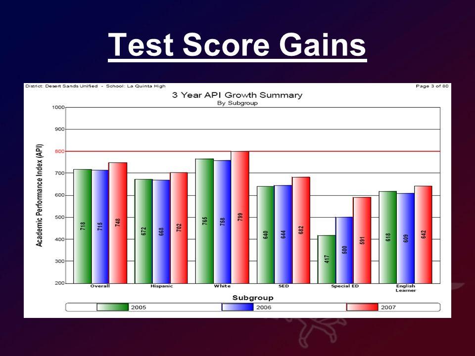 Test Score Gains