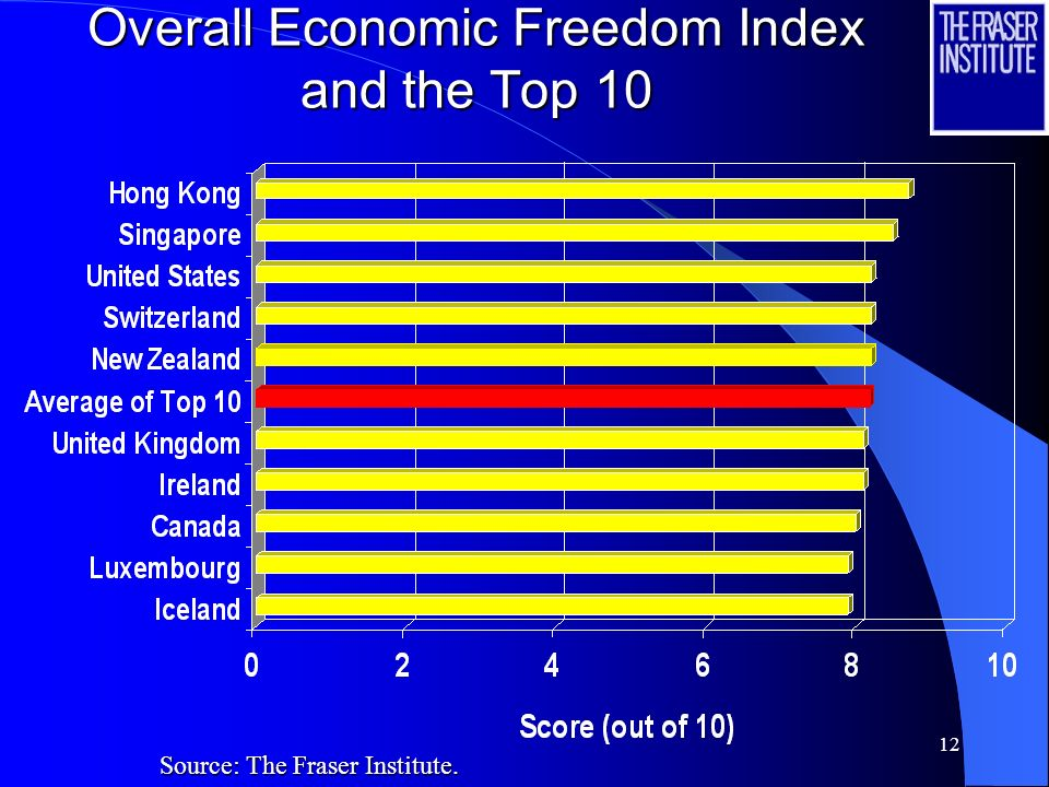 11 Introducing the 2006 Economic Freedom of the World Index Results
