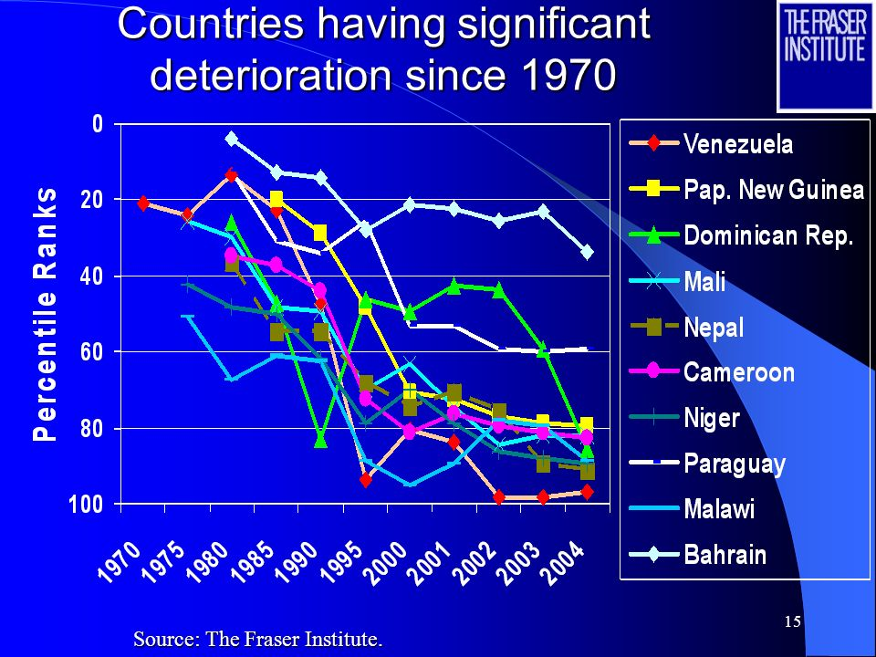 14 Countries having significant improvement since 1970 Source: The Fraser Institute.