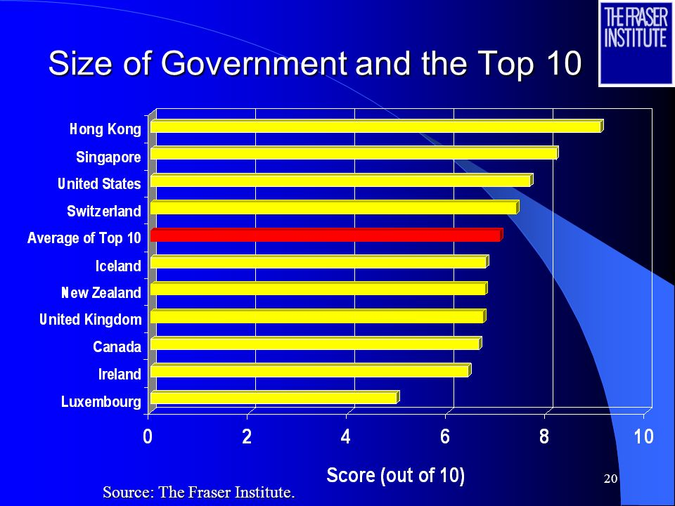 19 Economic Freedom and the Top 10