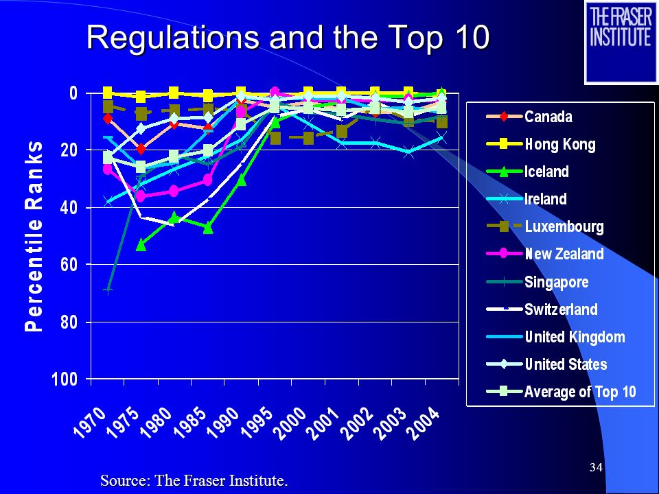 33 Regulations and the Top 10 Source: The Fraser Institute.