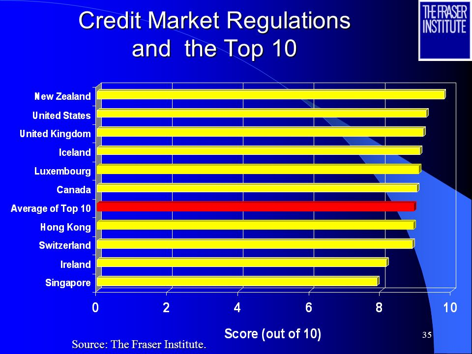 34 Regulations and the Top 10 Source: The Fraser Institute.