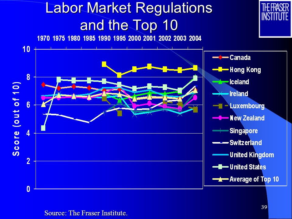38 Labor Market Regulations and the Top 10 Source: The Fraser Institute.