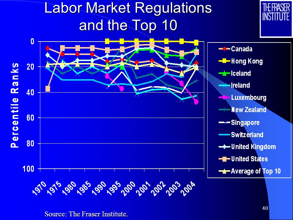 39 Labor Market Regulations and the Top 10 Source: The Fraser Institute.
