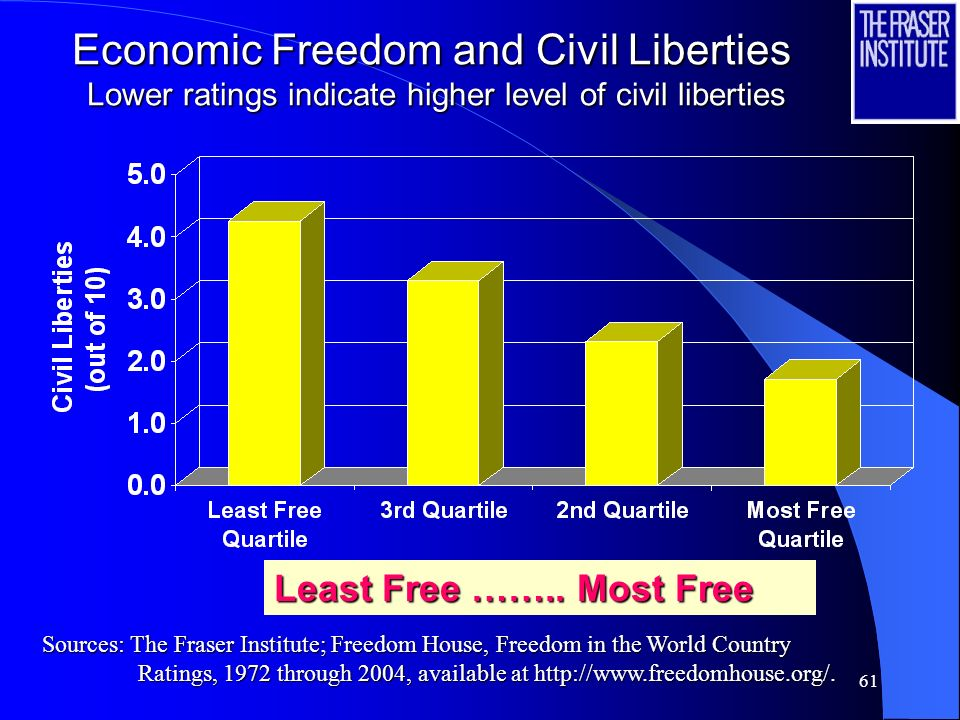 60 Economic Freedom and Political Rights Lower ratings indicate higher level of political rights Least Free ……………. Most Free Sources: The Fraser Insti