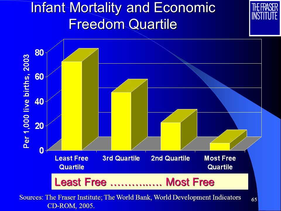 64 Life Expectancy at Birth and Economic Freedom Quartiles Least Free ……………. Most Free Sources: The Fraser Institute; The World Bank, World Developmen