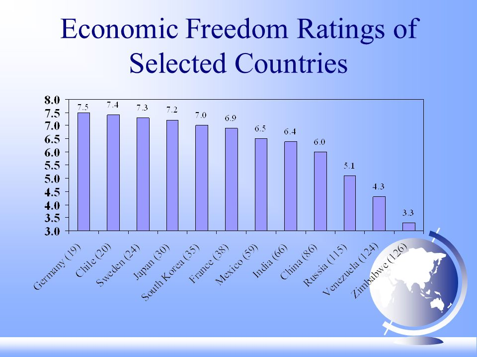 Countries with Big Increases (> +2.5) in Economic Freedom, 1985-2003 Source: Exhibit 1.4