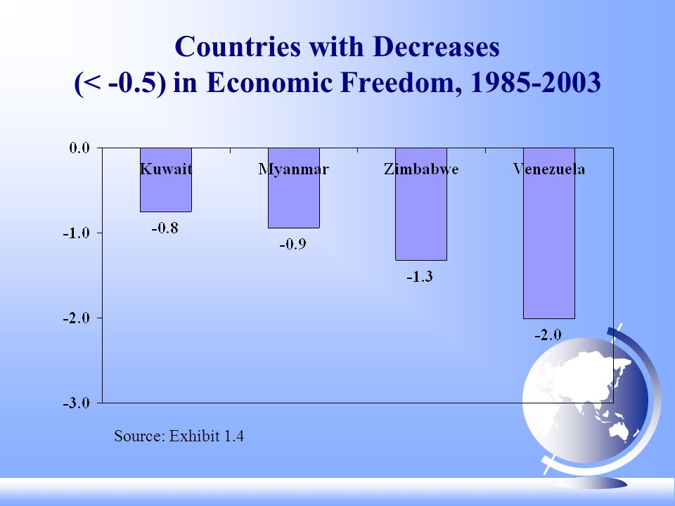 Countries with Decreases (< -0.5) in Economic Freedom, 1985-2003 Source: Exhibit 1.4