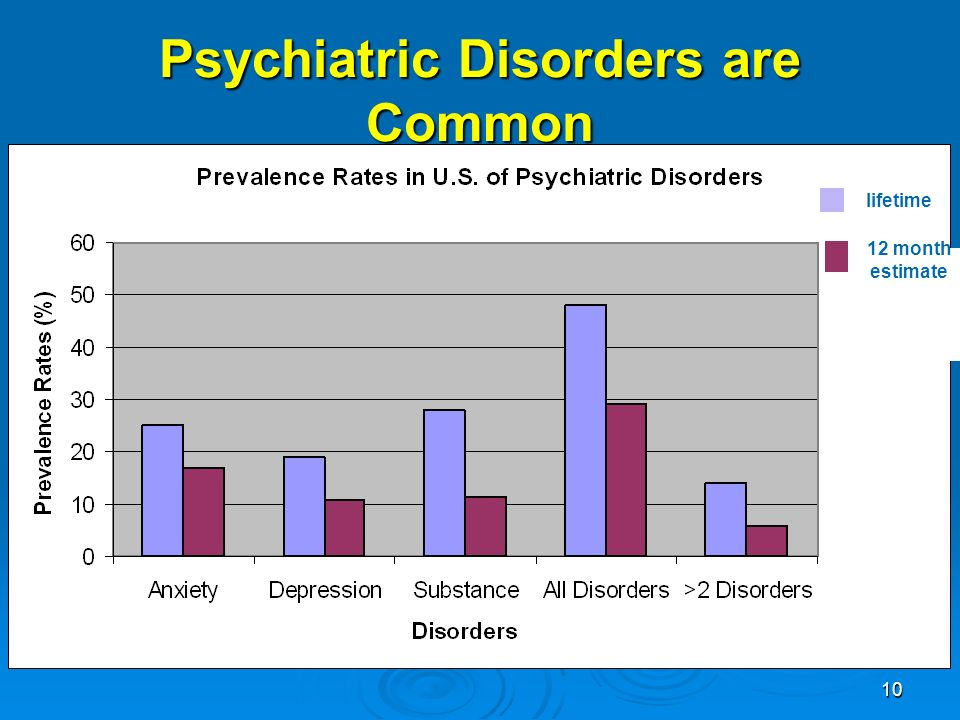 10 Psychiatric Disorders are Common lifetime 12 month estimate