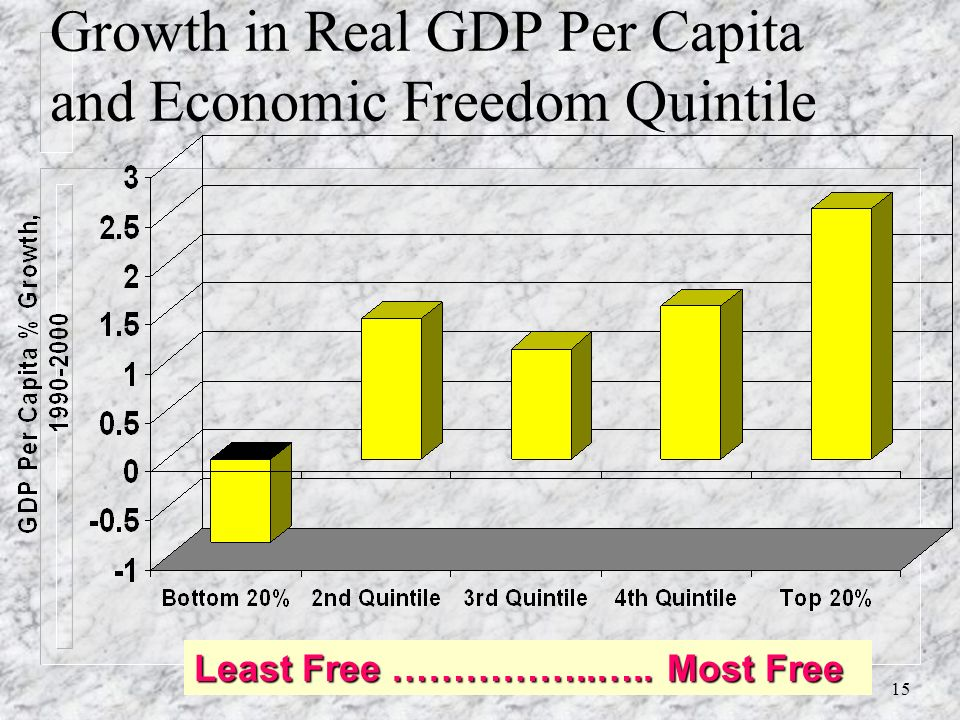 14 Per Capita Income and Economic Freedom Quintile Least Free …….. Most Free