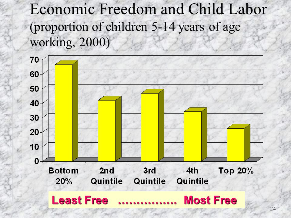 23 Child Malnutrition and Economic Freedom Quintile Least Free ……………..Most Free
