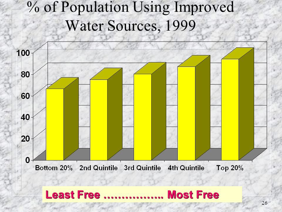 25 Access to Essential Drugs, 1999, and Economic Freedom Quintiles Least Free …………..Most Free