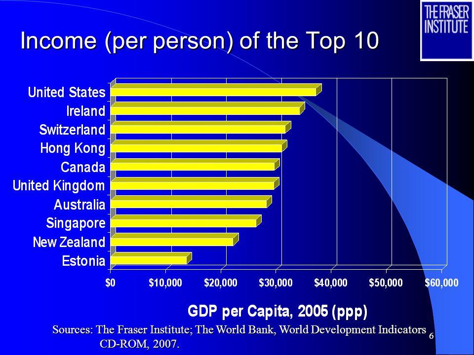 17 Economic Freedom Index of Indian States