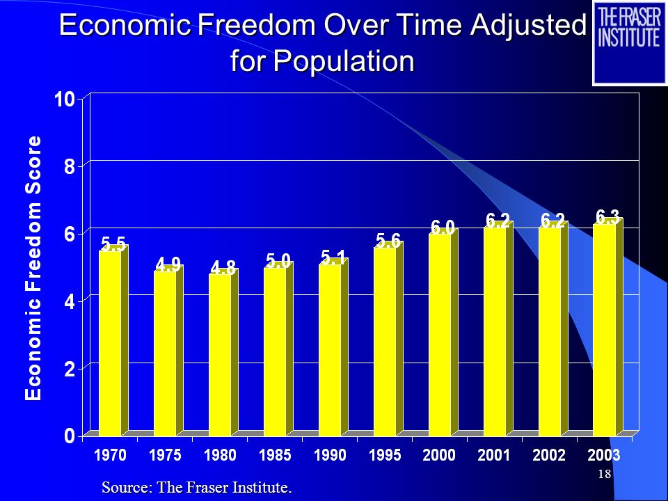 17 Economic Freedom Over Time Source: The Fraser Institute.