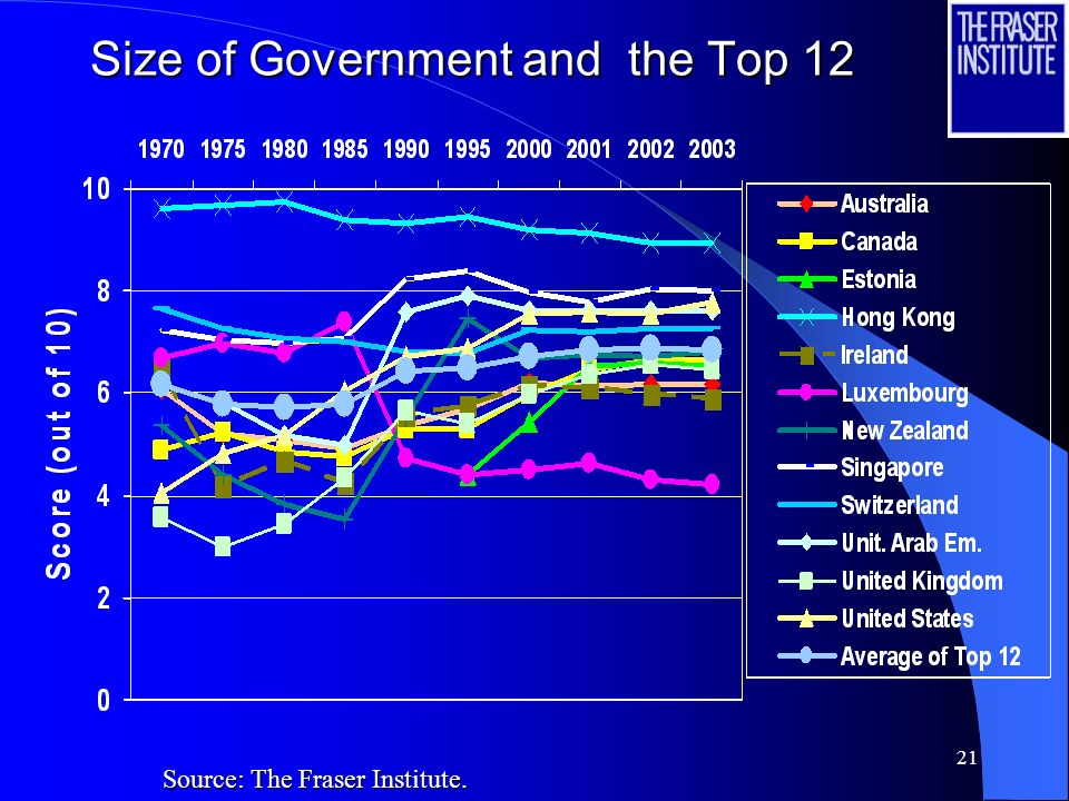 20 Size of Government and the Top 12 Source: The Fraser Institute.