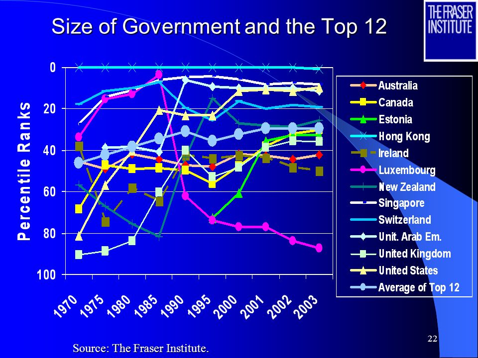 21 Size of Government and the Top 12 Source: The Fraser Institute.