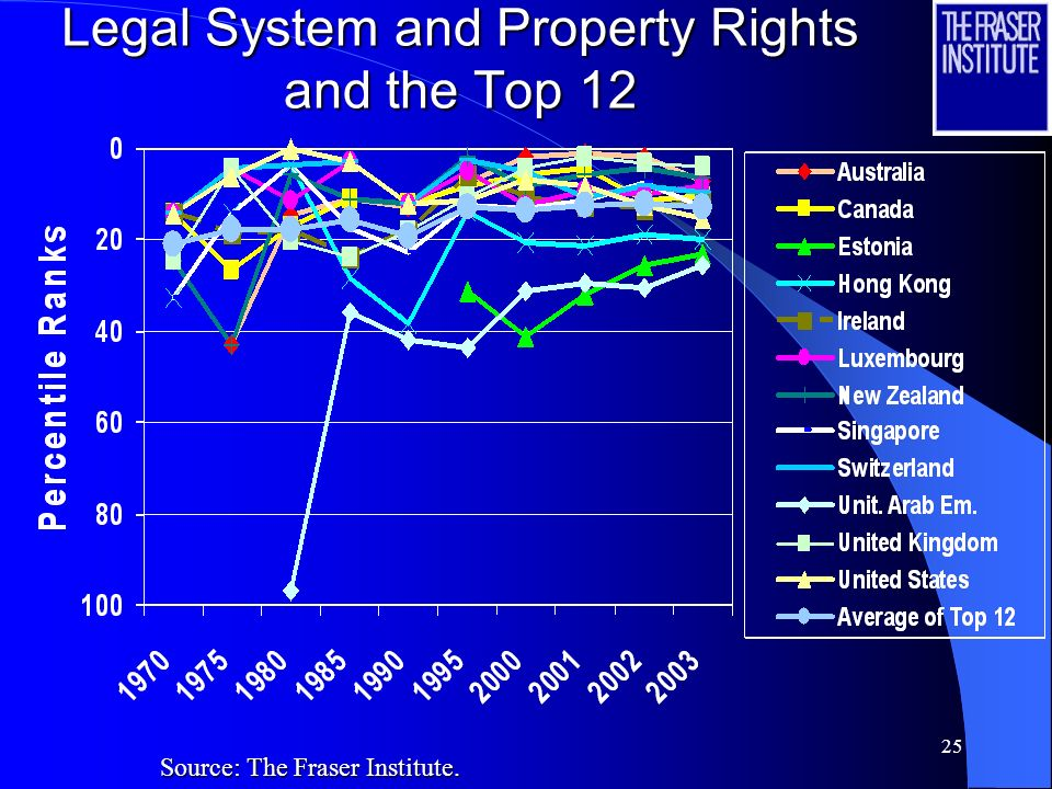 24 Legal System and Property Rights and the Top 12 Source: The Fraser Institute.