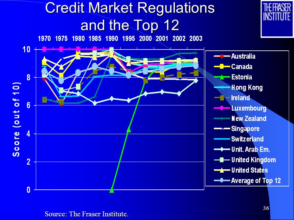 35 Credit Market Regulations and the Top 12 Source: The Fraser Institute.