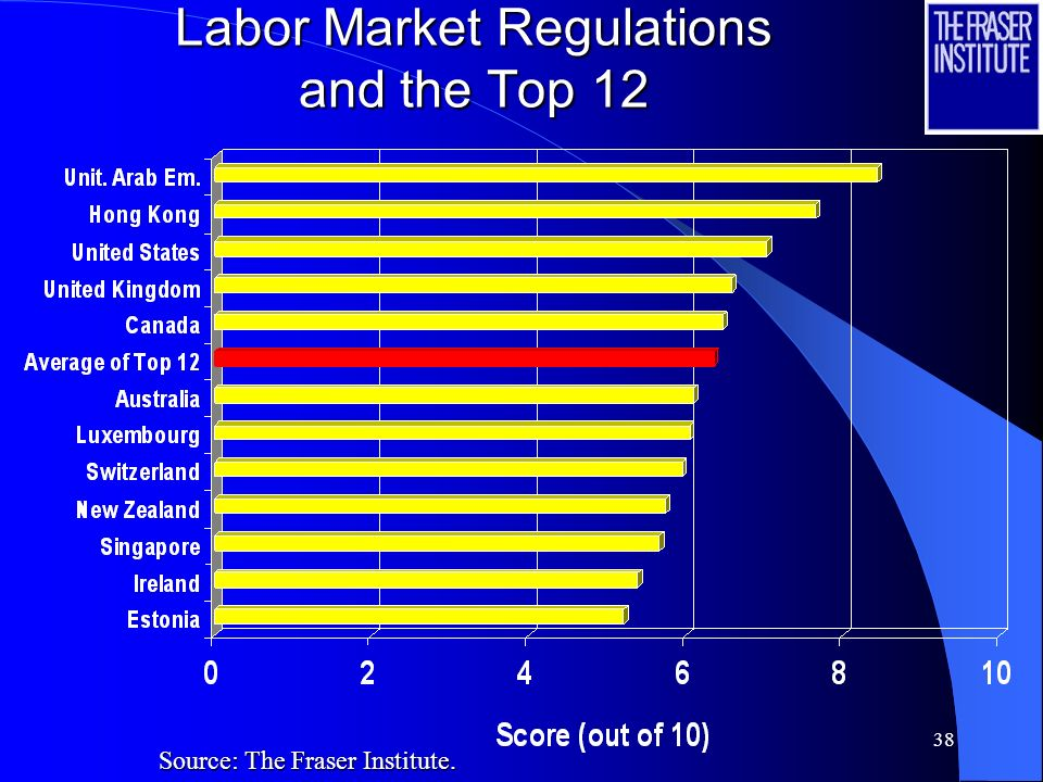 37 Credit Market Regulations and the Top 12 Source: The Fraser Institute.