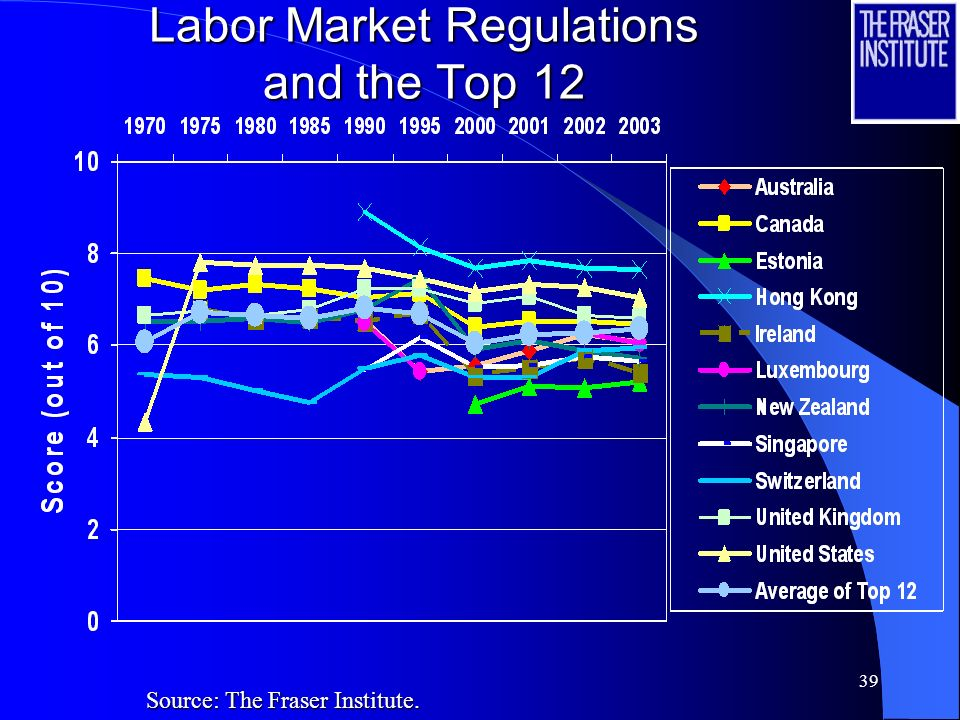 38 Labor Market Regulations and the Top 12 Source: The Fraser Institute.