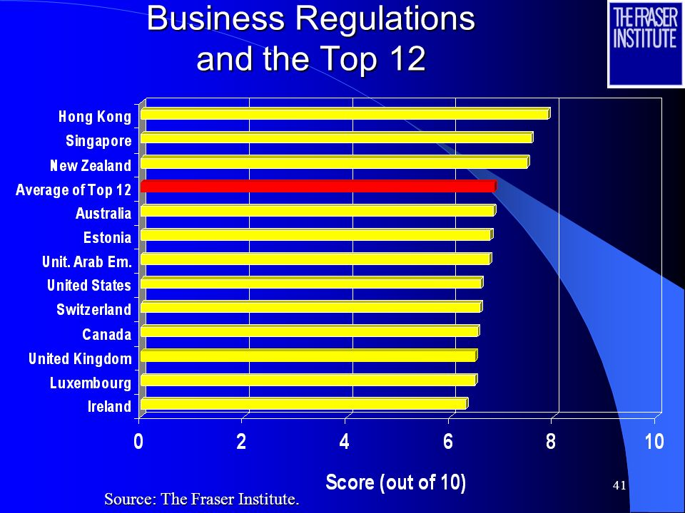 40 Labor Market Regulations and the Top 12 Source: The Fraser Institute.