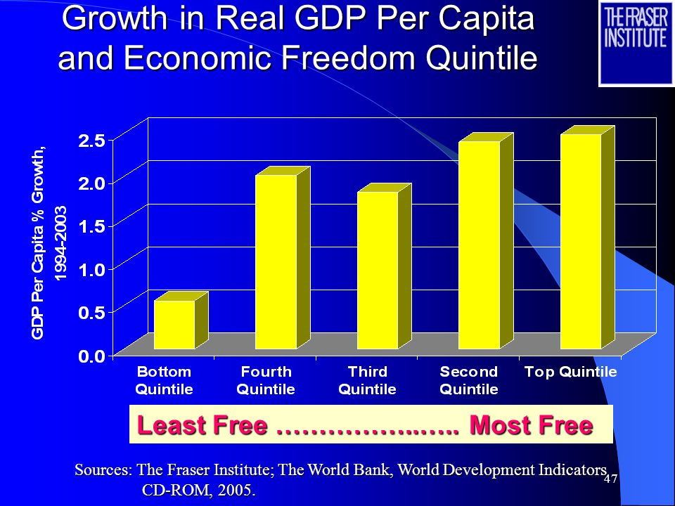 46 Per Capita Income and Economic Freedom Quintile Least Free …………… Most Free Sources: The Fraser Institute; The World Bank, World Development Indicat