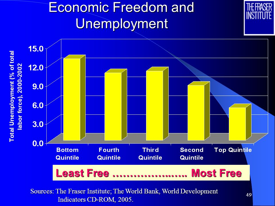 48 Economic Freedom and Investment Least Free ……………..….. Most Free Sources: The Fraser Institute; The World Bank, World Development Indicators CD-ROM,