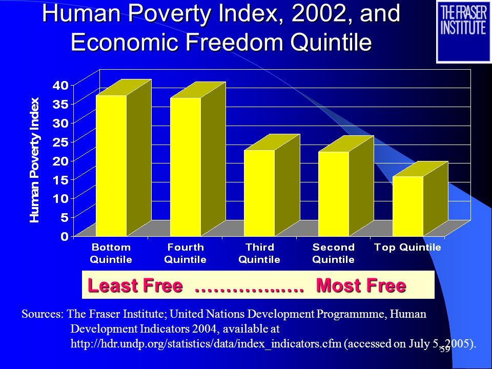58 Economic Freedom,the Poor, and Inequality