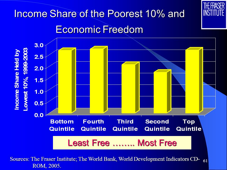 60 Income Inequality, 1998-2002 Least Free …….. Most Free Percent of income accruing to the Sources: The Fraser Institute; The World Bank, World Devel