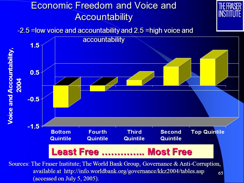 64 Economic Freedom Versus Corruption 10 =highly corrupt and 0 =highly clean Least Free ………….. Most Free Sources: The Fraser Institute; Transparency I
