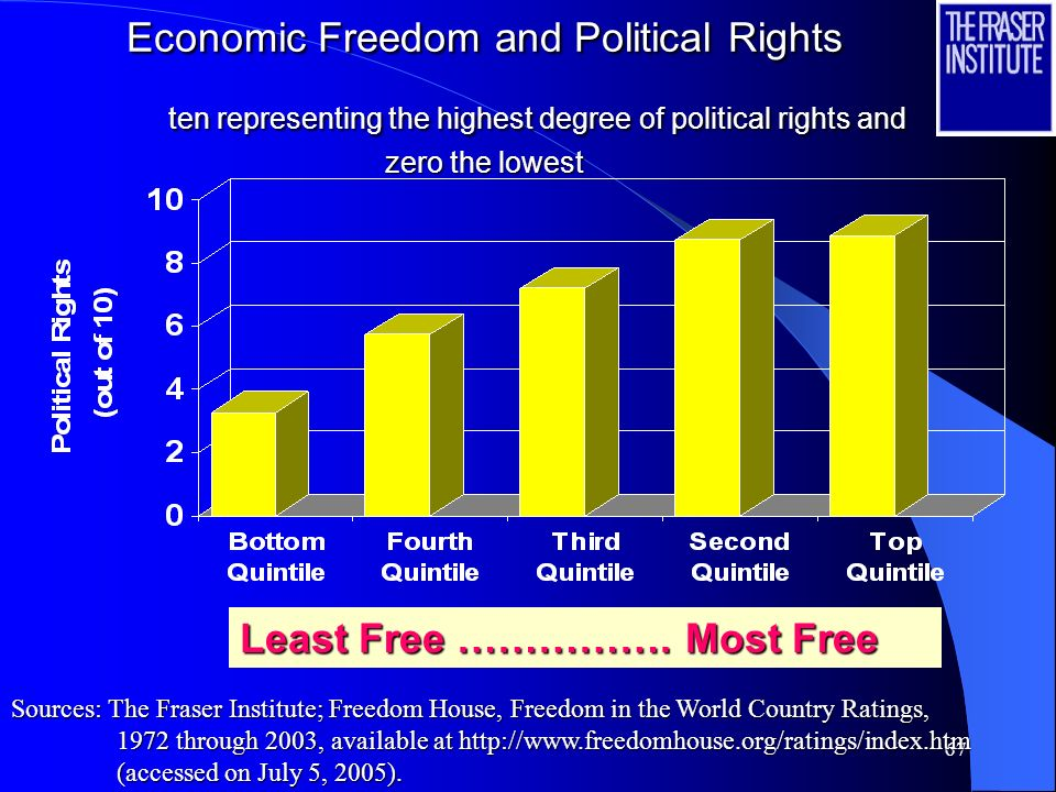66 Political Stability and Economic Freedom -2.5 =low political stability and 2.5 =high political stability Least Free ………..… Most Free Sources: The Fraser Institute; The World Bank Group, Governance & Anti-Corruption, available at http://info.worldbank.org/governance/kkz2004/tables.asp (accessed on July 5, 2005).