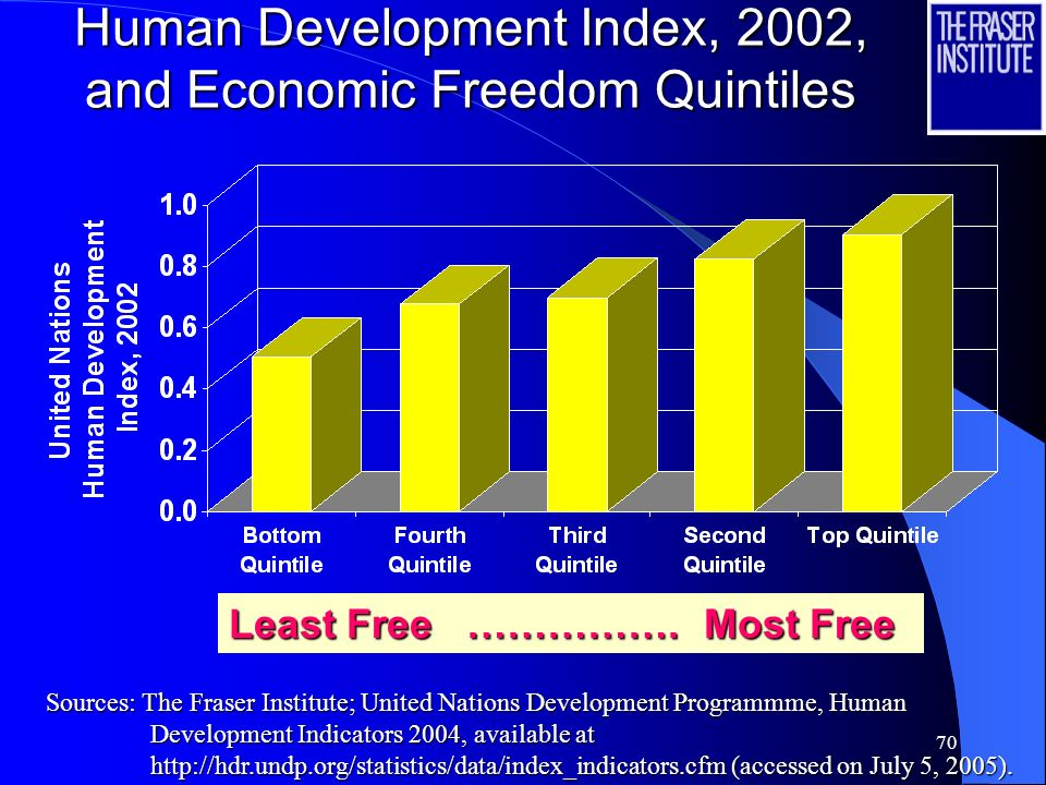 69 The impact of Economic Freedom on the UNs Human Development Index and other indicators of well-being