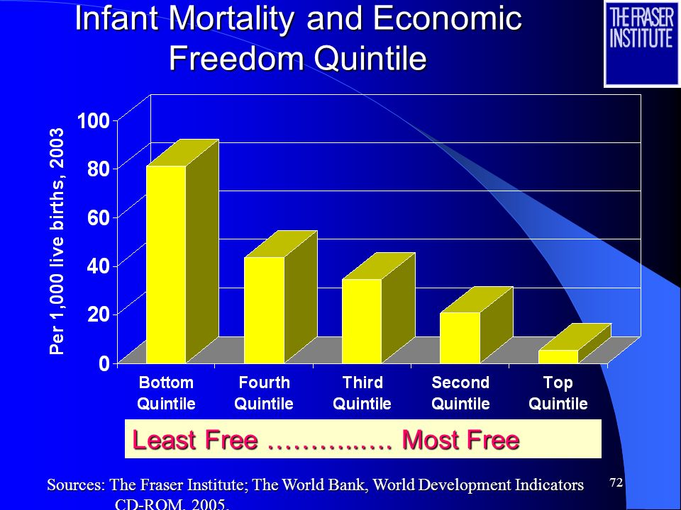 71 Life Expectancy at Birth and Economic Freedom Quintiles Least Free ……………. Most Free Sources: The Fraser Institute; The World Bank, World Developmen
