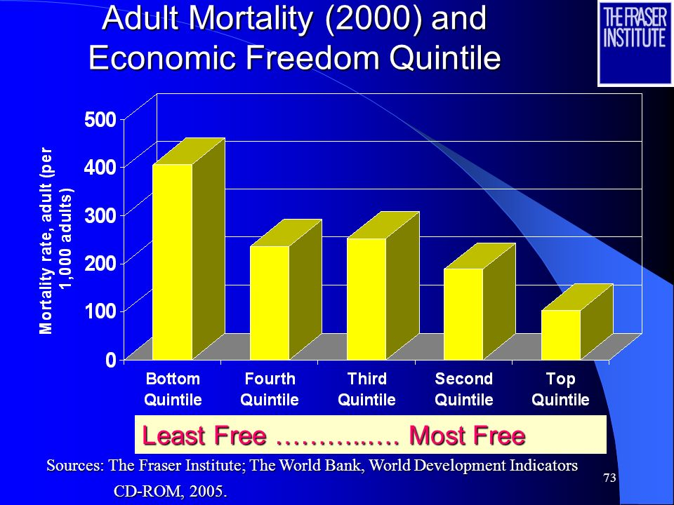 72 Infant Mortality and Economic Freedom Quintile Least Free ………..…. Most Free Sources: The Fraser Institute; The World Bank, World Development Indica