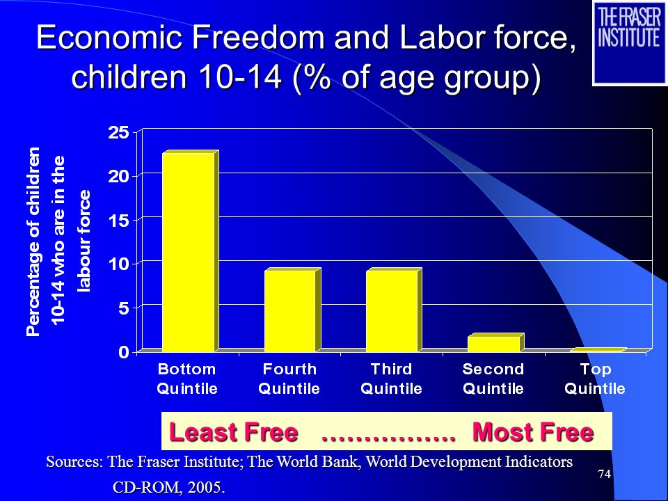 73 Adult Mortality (2000) and Economic Freedom Quintile Least Free ………..…. Most Free Sources: The Fraser Institute; The World Bank, World Development