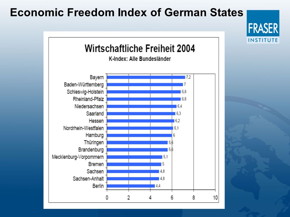 Economic Freedom Index of German States