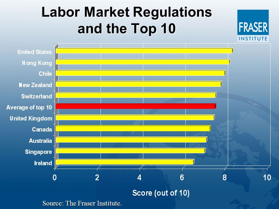 Labor Market Regulations and the Top 10 Source: The Fraser Institute.