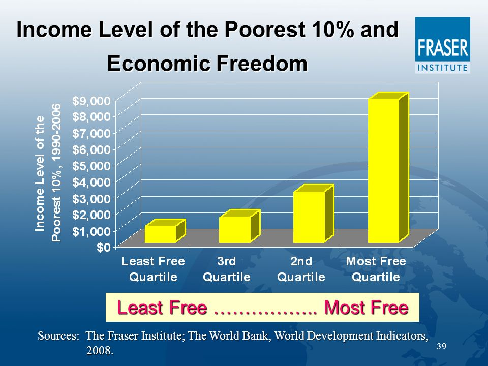 39 Income Level of the Poorest 10% and Economic Freedom Least Free ……………..