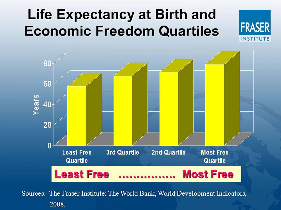 Life Expectancy at Birth and Economic Freedom Quartiles Least Free …………….