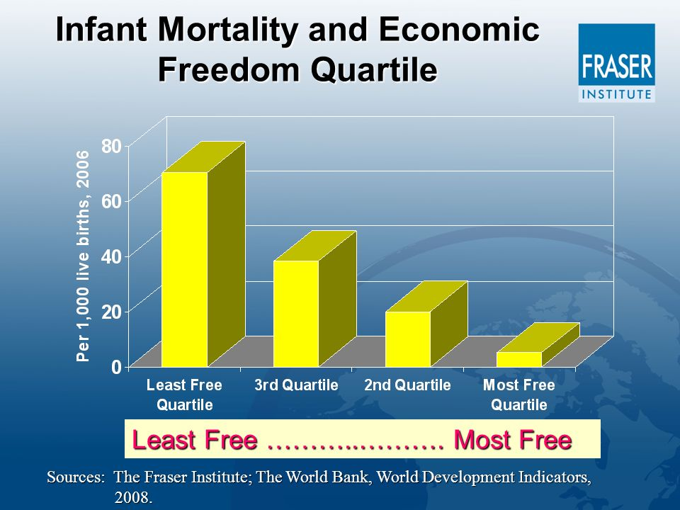 Infant Mortality and Economic Freedom Quartile Least Free ………..……….