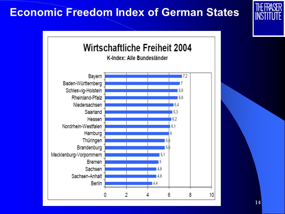 14 Economic Freedom Index of German States