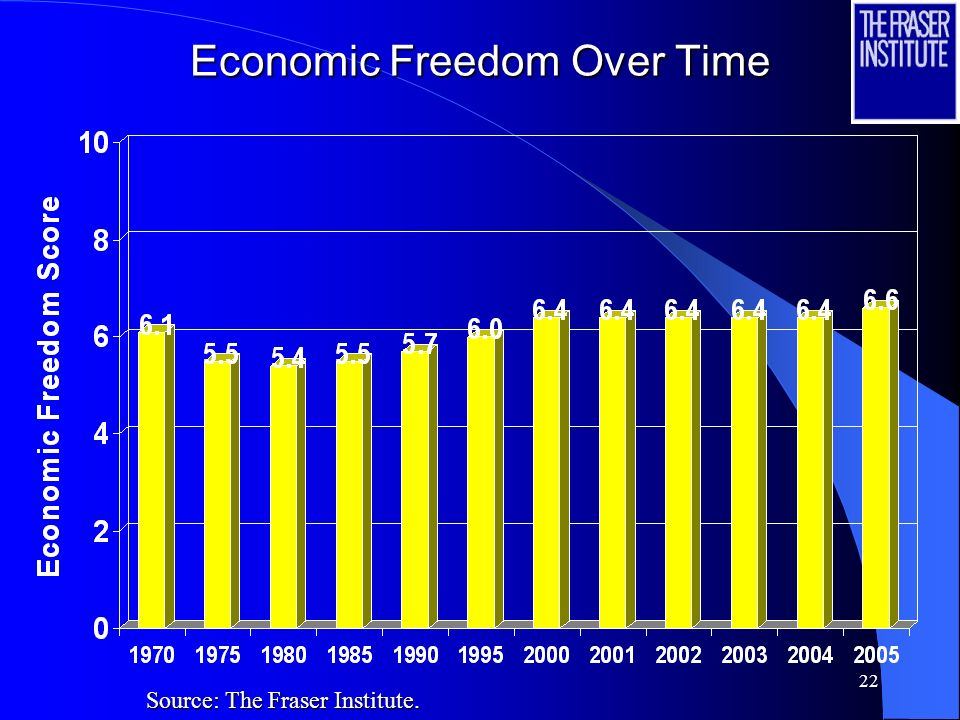 22 Economic Freedom Over Time Source: The Fraser Institute.