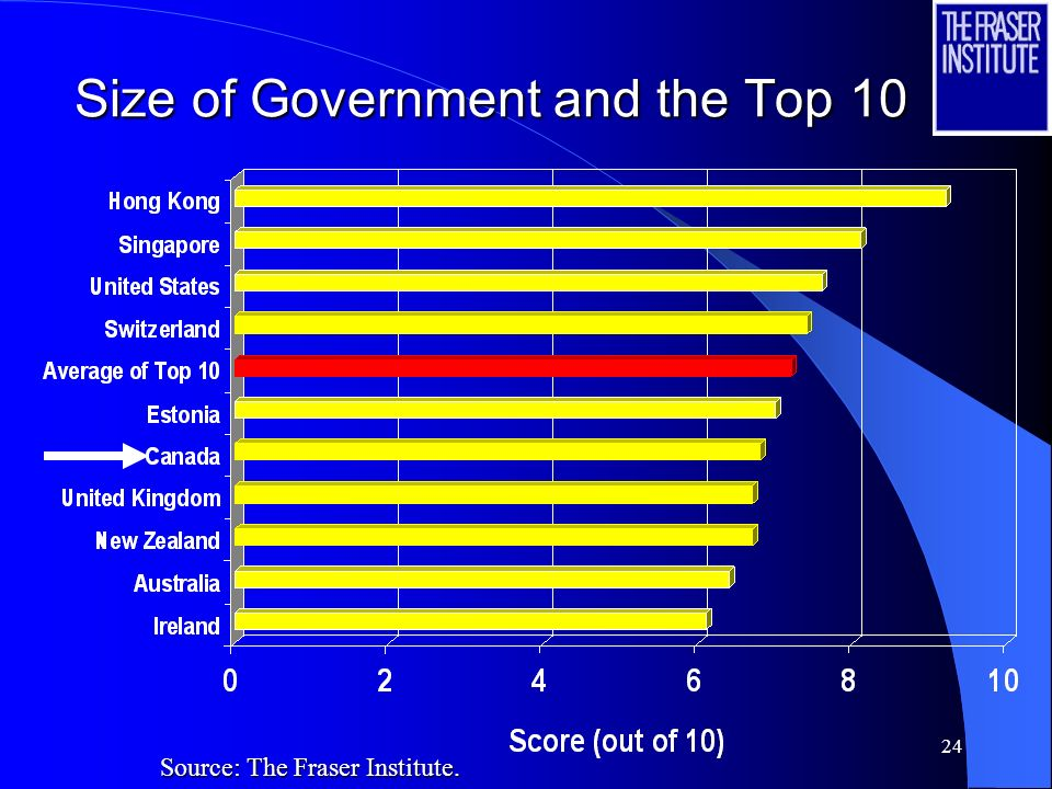 24 Size of Government and the Top 10 Source: The Fraser Institute.