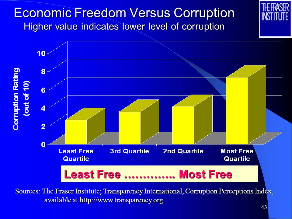 43 Economic Freedom Versus Corruption Higher value indicates lower level of corruption Least Free …………..