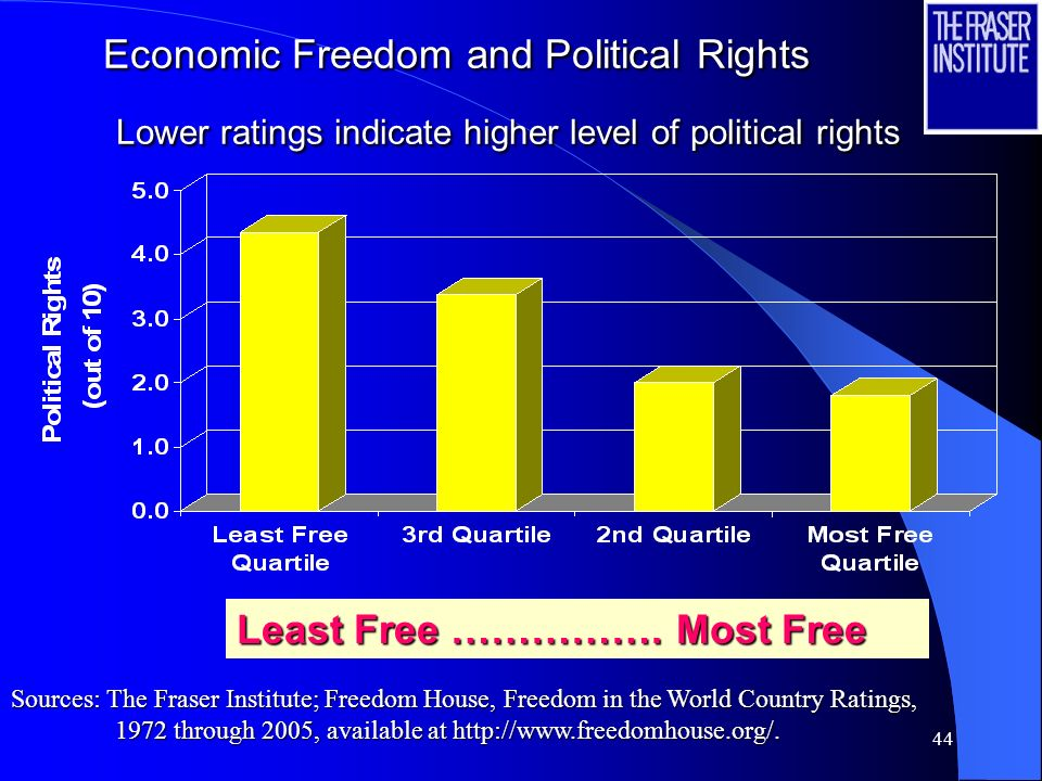 44 Economic Freedom and Political Rights Lower ratings indicate higher level of political rights Least Free …………….