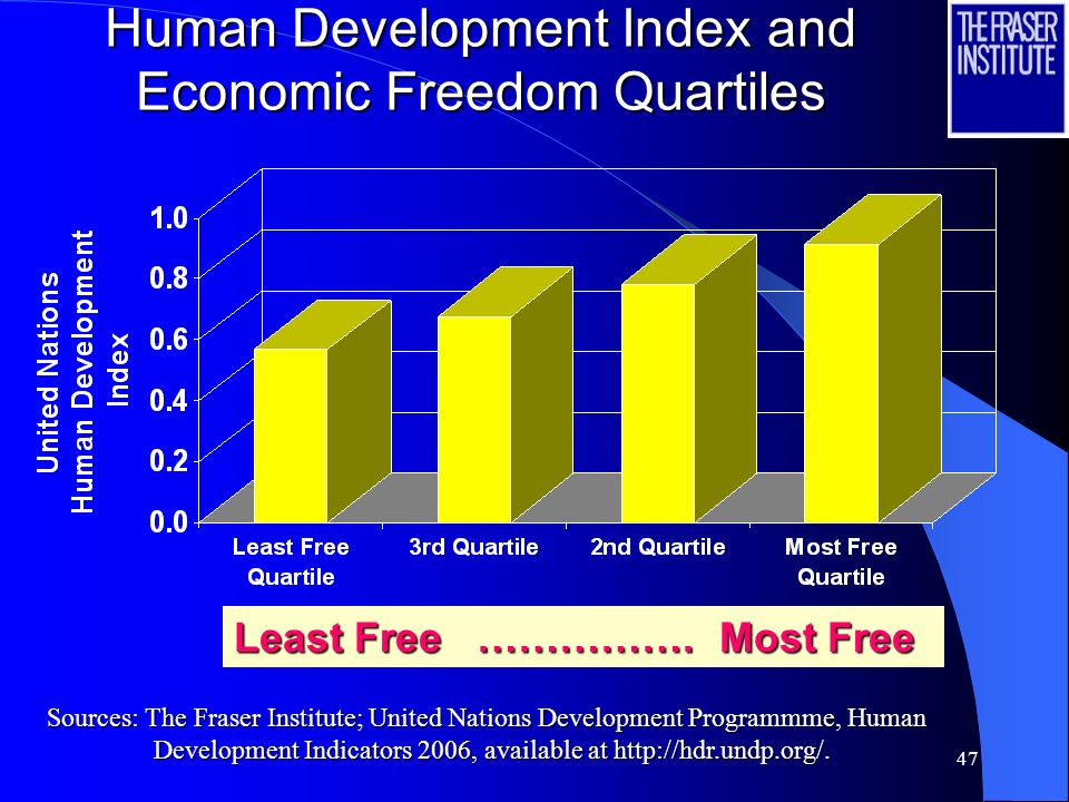 47 Human Development Index and Economic Freedom Quartiles Least Free …………….